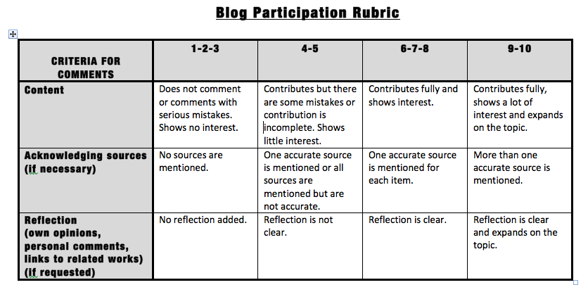 rubric for essay